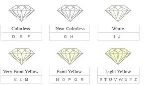 Diamond Color | Insider Tips For Choosing a Diamond Color