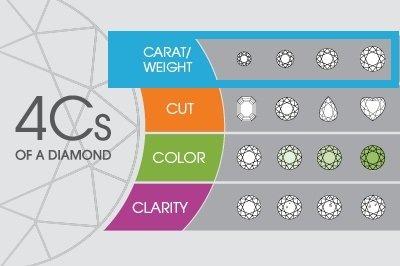 4Cs of Diamonds - Carat