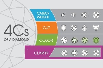 4Cs of Diamonds - Clarity