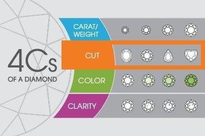 4Cs of Diamonds - Cut