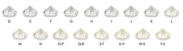 Diamond Color Scale for Ring Diamond