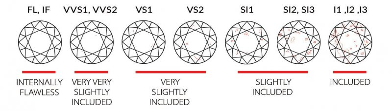 diamond-clarity-scale
