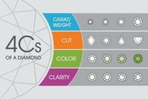 4Cs of Diamonds