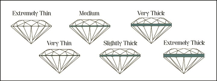 diamond girdle grades