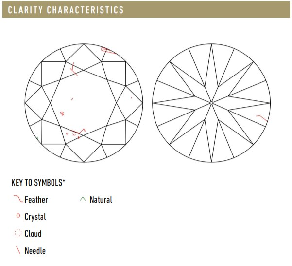 Clarity section for BN Diamond