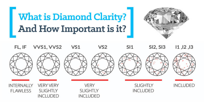 Diamond Clarity