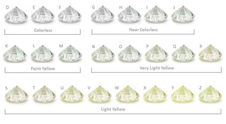 Diamond Color Chart (grouped)
