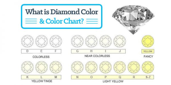 Diamond color and color chart